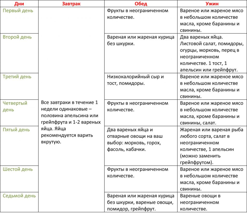 Химическая диета на 4 недели меню оригинал