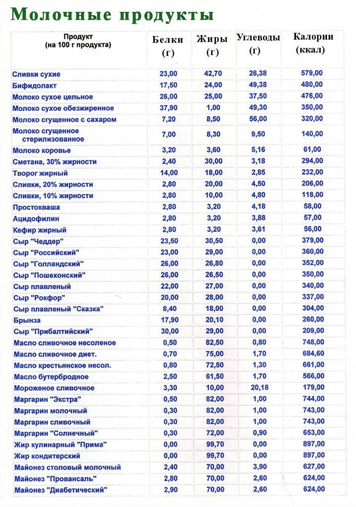 таблица белков жиров углеводов в продуктах питания
